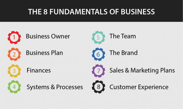 the-8-fundamentals-of-business